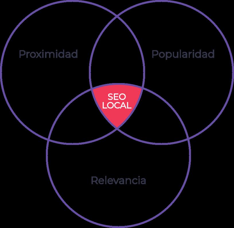 Factores de posicionamiento en SEO Local